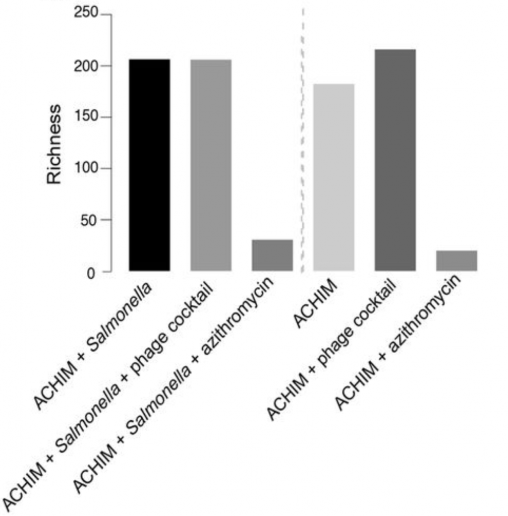 Figure 6a from Ho Yoo et al., 2014. This figure explains the richness of bacteria in the treatment or control sample.